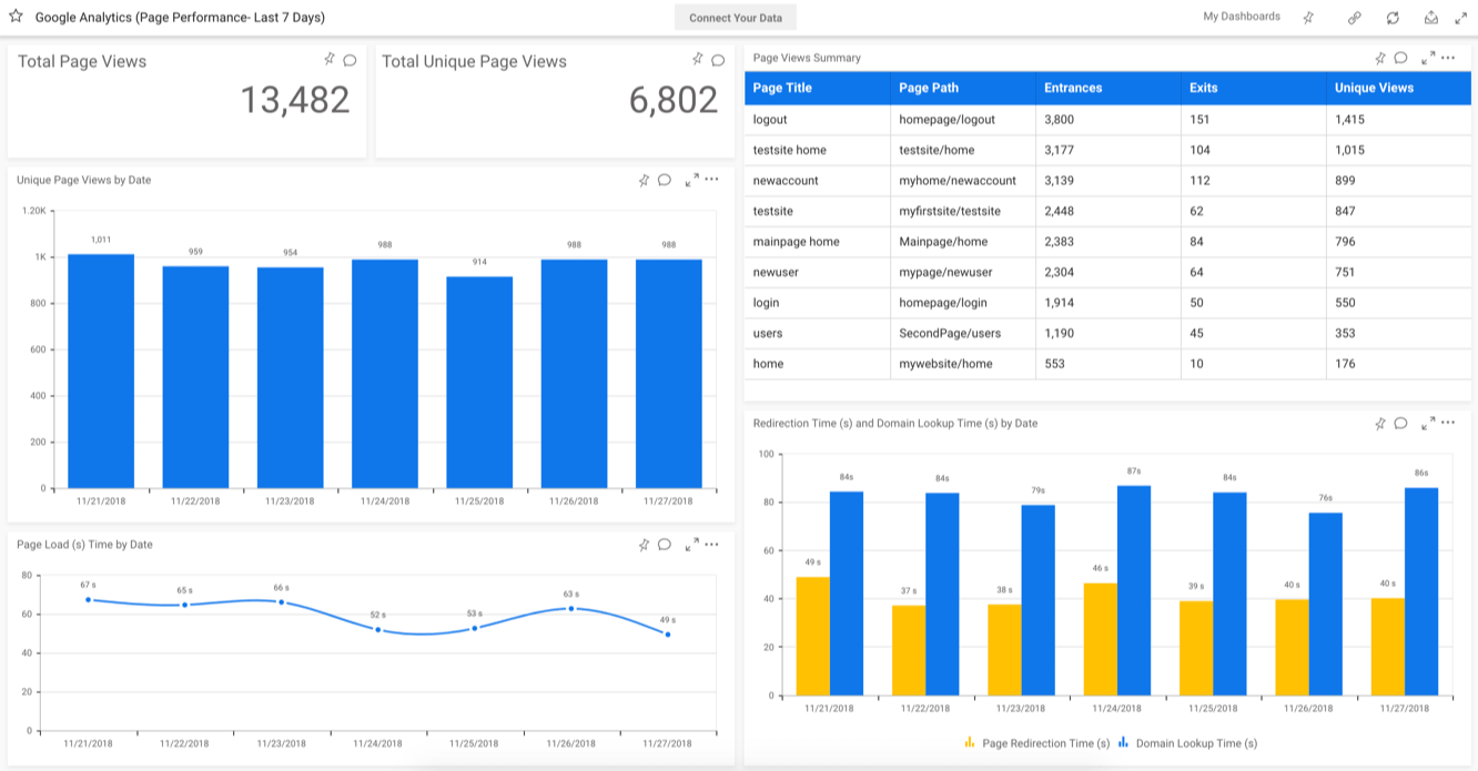 Google Analytics (Page Performance)