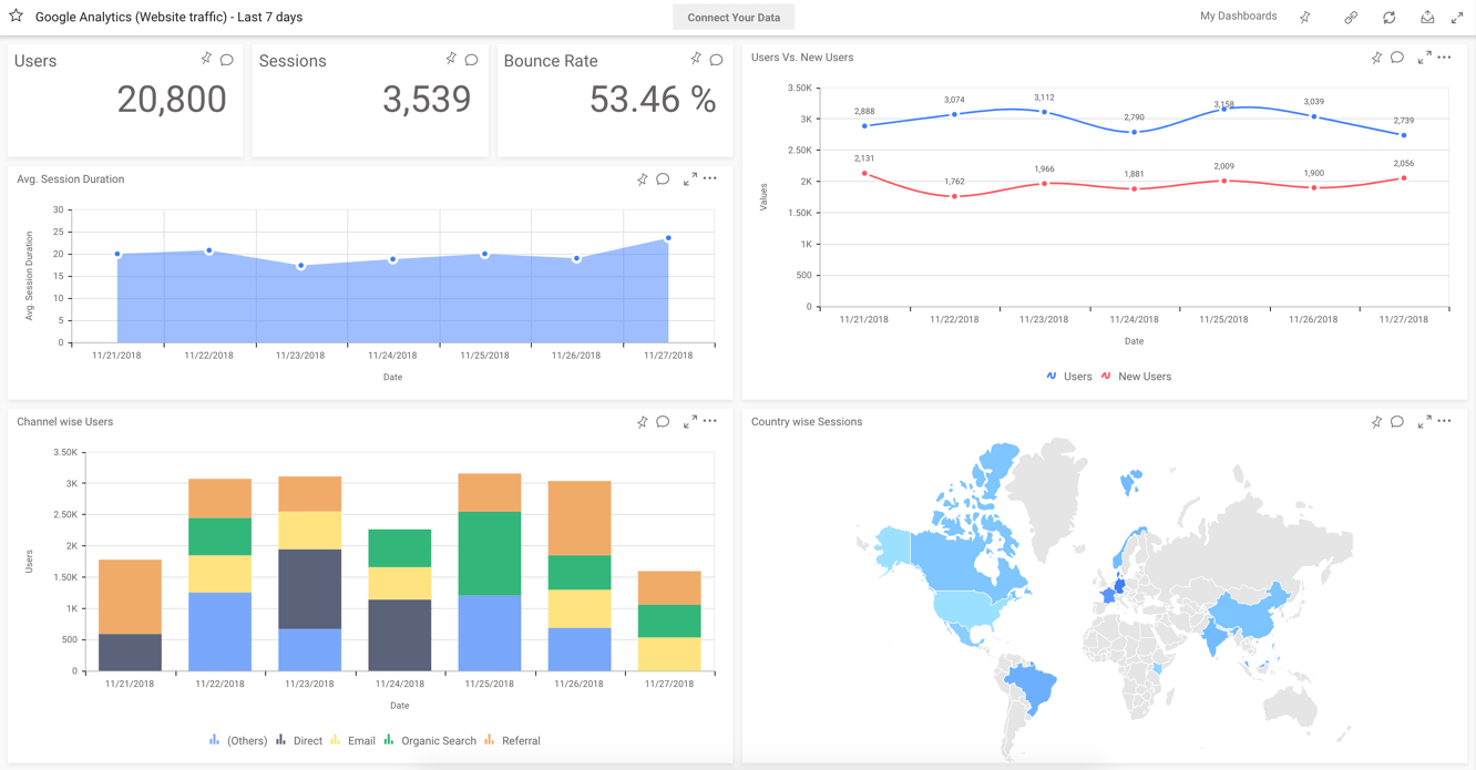 Google Analytics (Website Traffic)