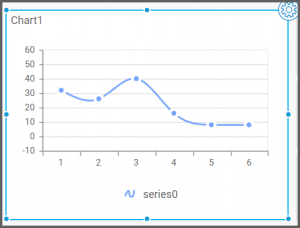 chart view displays the visualization of the assigned data source to the spline widget