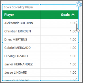 icon explores the dashboard to visualize the goals in ascending order