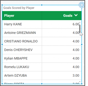 icon explores the dashboard to visualize the goals in descending order