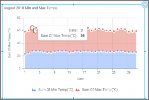 dashboard view shows the maximum and minimum temperature data for the date when hovering