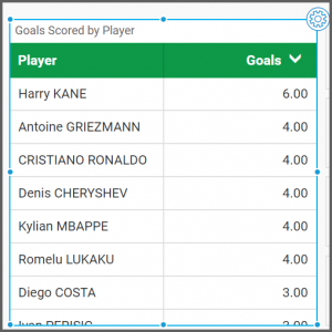 dashboard view of the widget displays only the top ten goal scorers from the World Cup