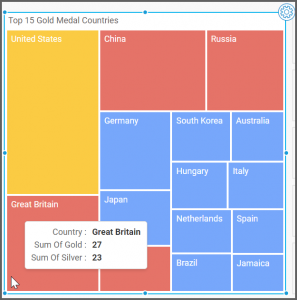 tree map view allows to see their country data of each country upon hovering