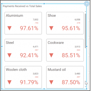 dashboard view with better results with Percent of Difference from the Primary Value Type drop-down list box
