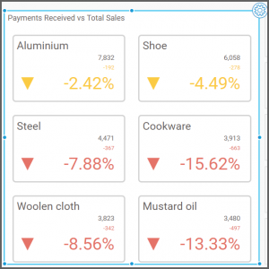 dashboard view with better results using Percent of Difference from the Primary Value Type drop-down list box