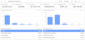 quickbooks online accounting dashboard created using Bold BI dashboard platform