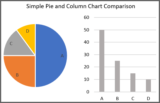 Comparing a Pie Chart and a Column Chart
