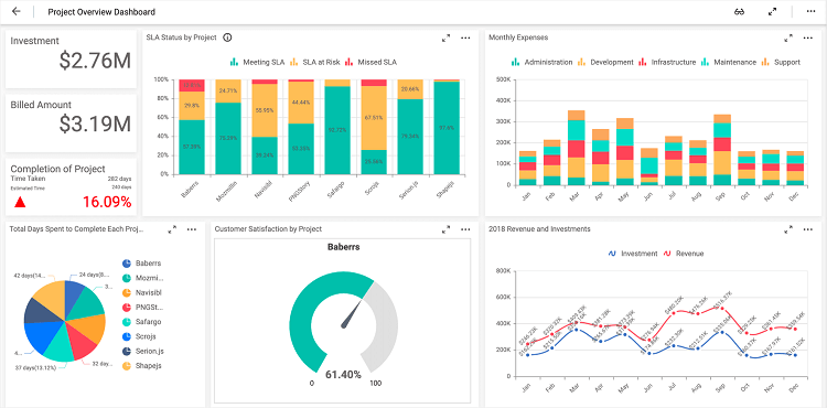 IT Project Management Dashboard