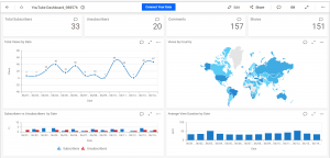 Custom YouTube Dashboard Built Using Bold BI Dashboards