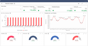 Great Manufacturing Dashboard Example for Production Analysis Solution