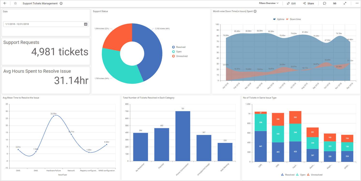 Support Ticket Management Dashboard