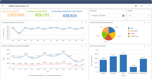 Good Predictive Analytics Dashboard Example for Website Visitor Analysis Solution