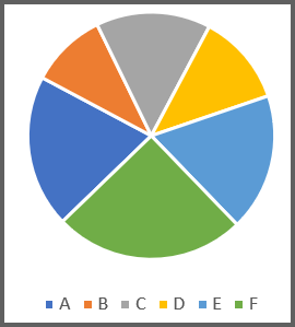 Pie Chart with a Difficult to See 25% Category