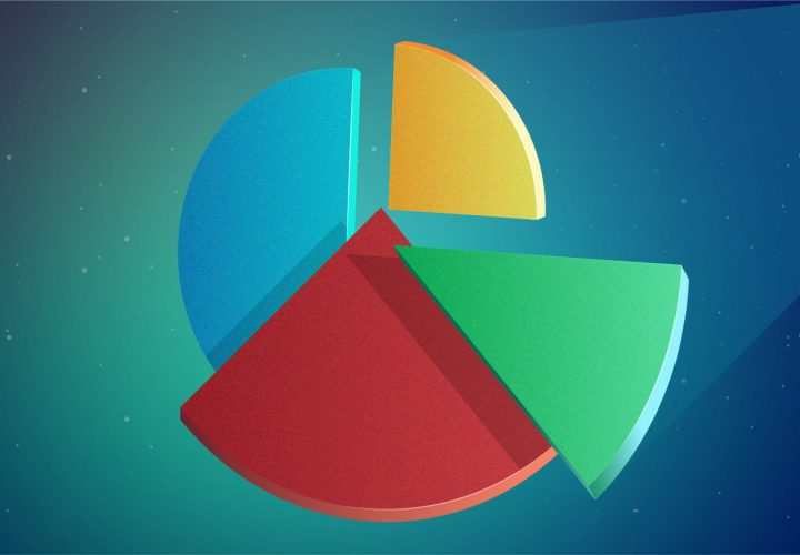 Your Pie chart questions solved here