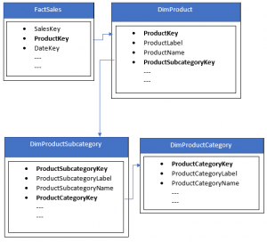 relationship diagram for the added tables in data source editor of designer