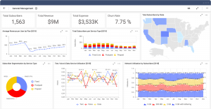 Great Telecom KPI Dashboard Example for General Management Solution