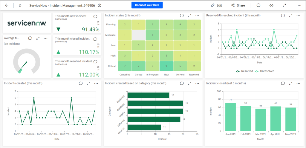Built-in ServiceNow Template Dashboard for Support Management