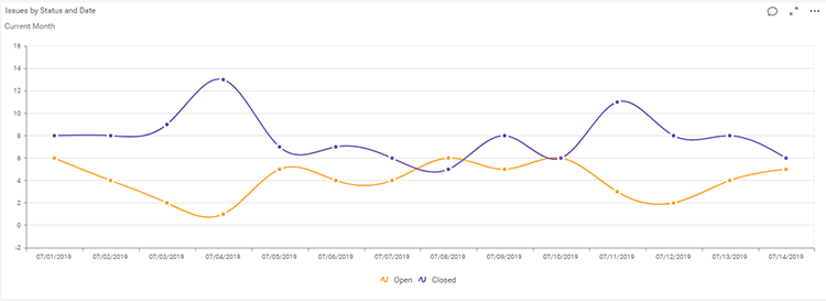 Issue Count by Status over Time