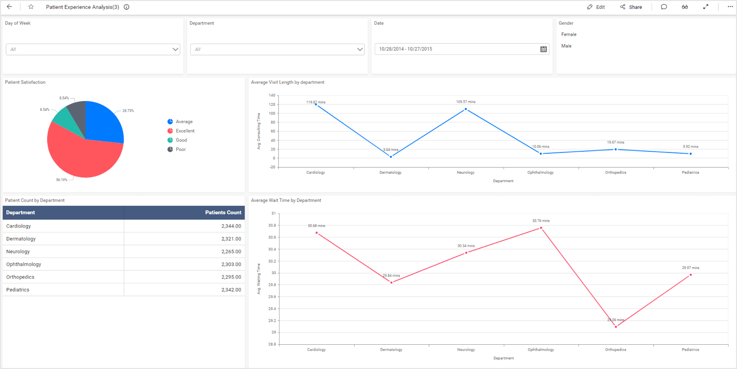 Patient Experience Dashboard Built with Bold BI