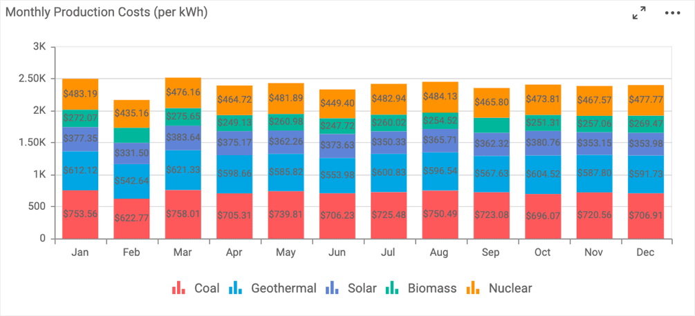 Monthly Production Costs of Energy