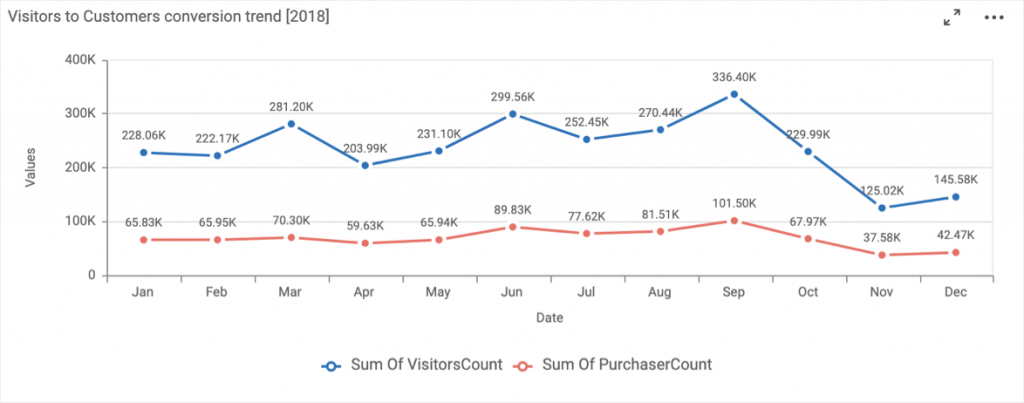 Visitors to Customers Conversion Trend