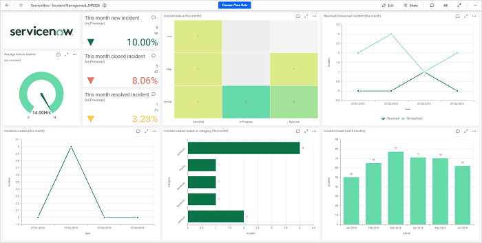 Building a ServiceNow Incident Management Dashboard | Bold BI