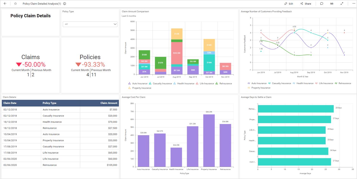 Insurance Claims Analysis Dashboard