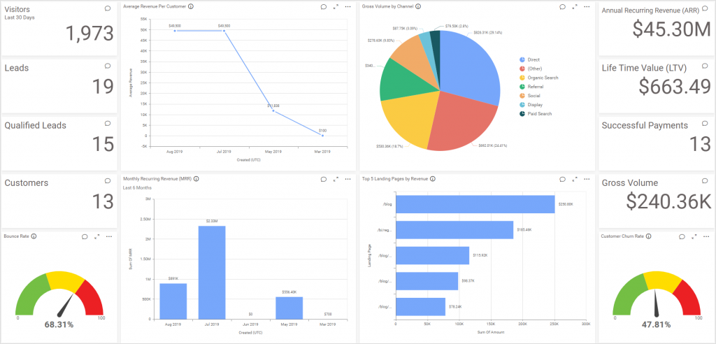 Revenue performance dashboard