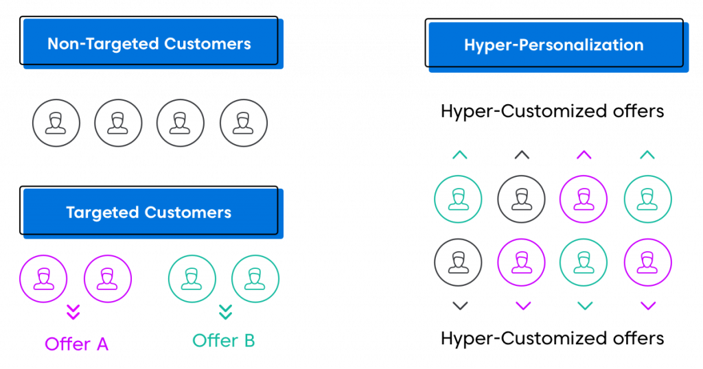 Personalization and Hyper-Personalization in Retail