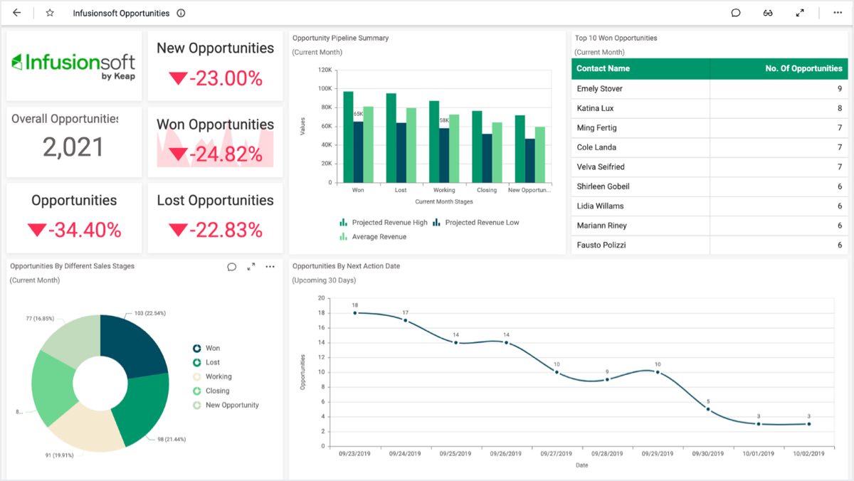 Infusionsoft opportunities dashboard