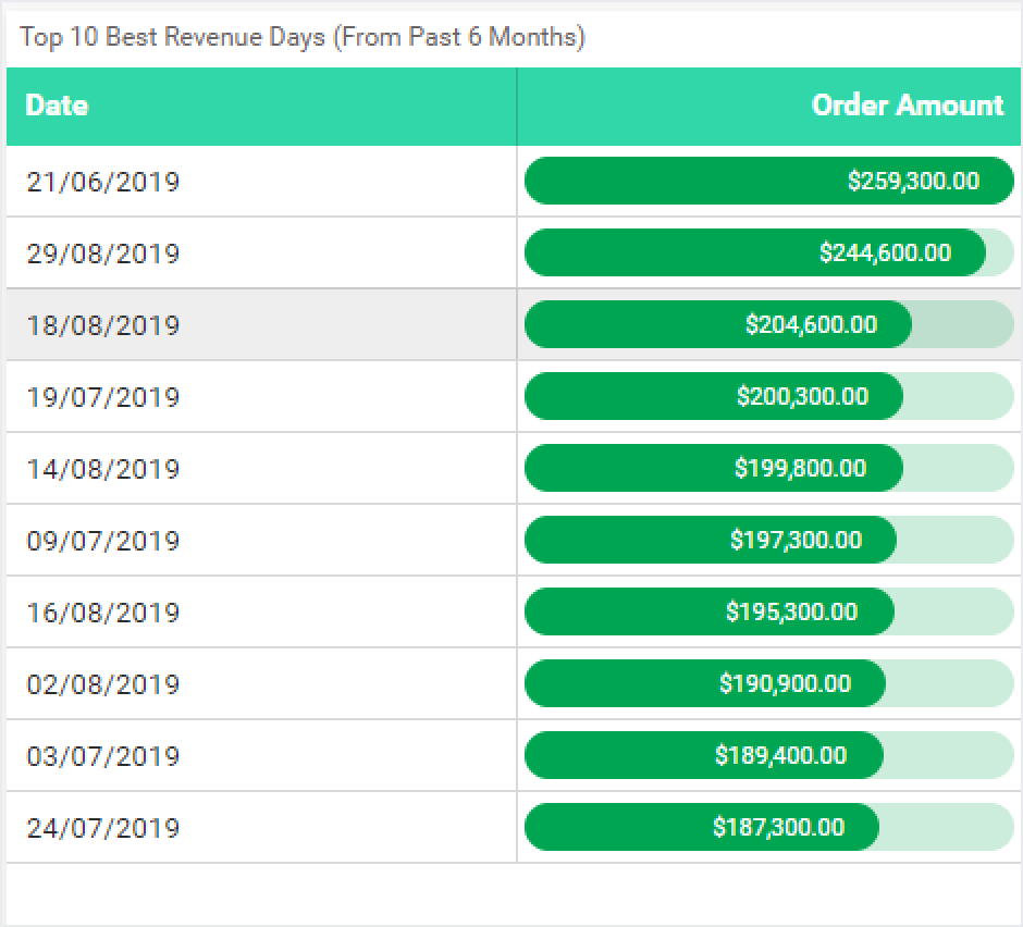 Top 10 best revenue days