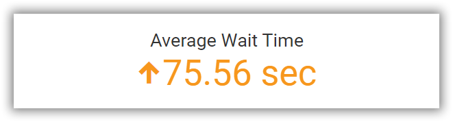 Average wait time