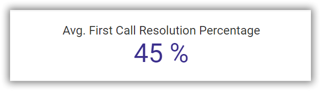 Average first call resolution percentage