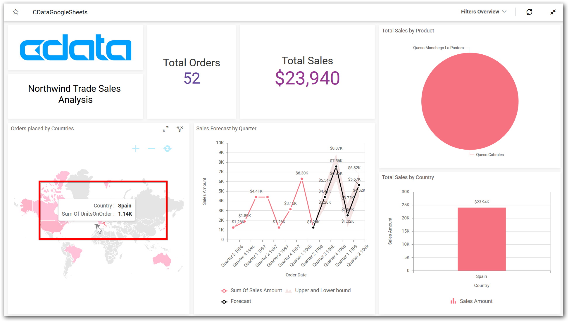 Bold BI Dashboard - filtered by Spain county