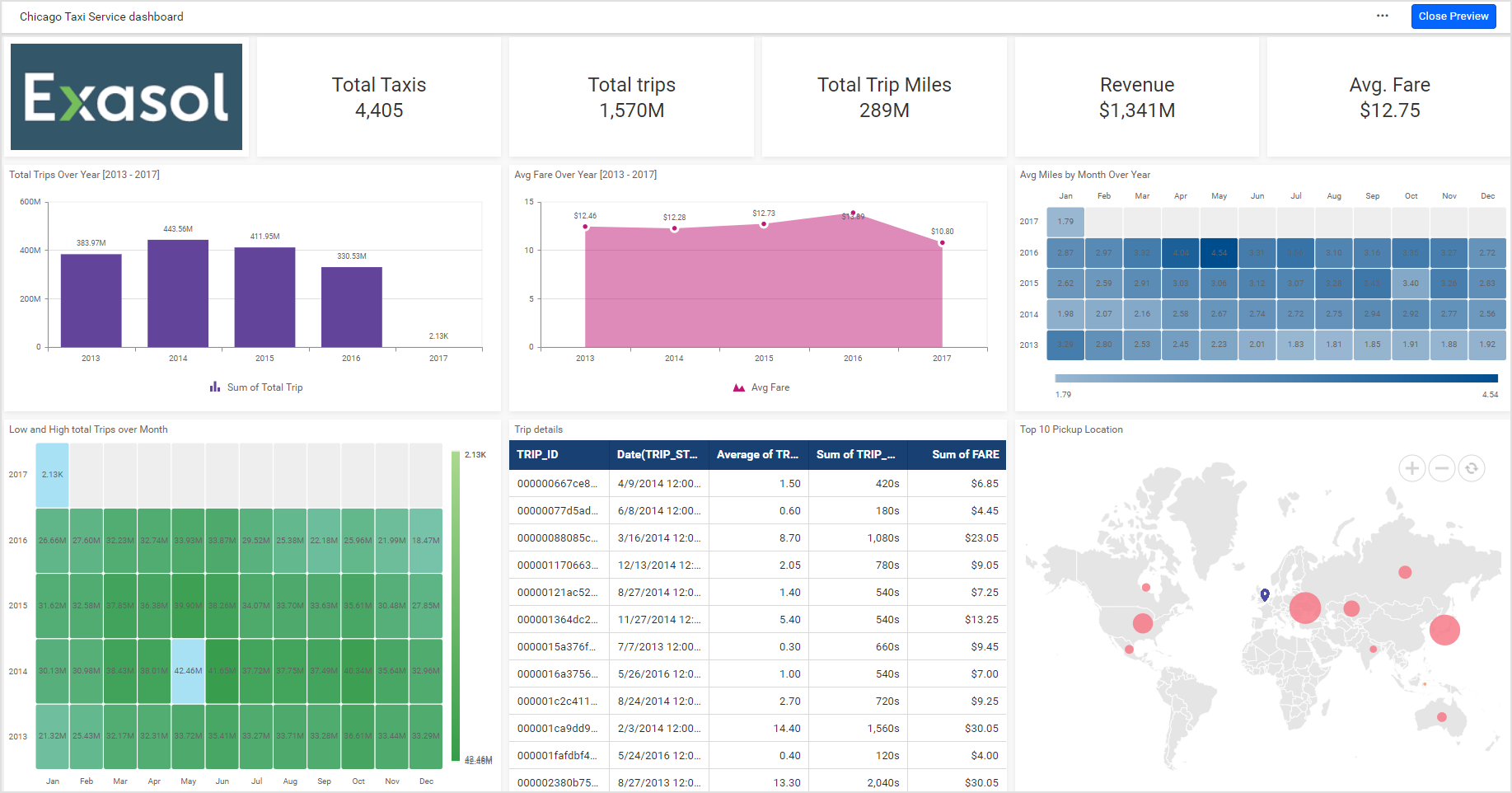 Chicago taxi service performance dashboard