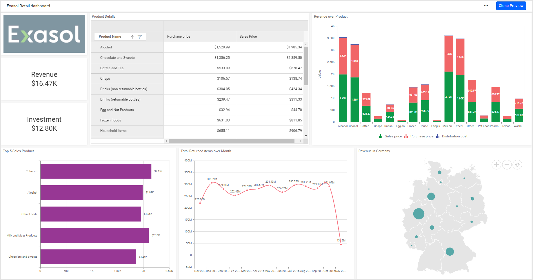 Retail industry revenue performance dashboard