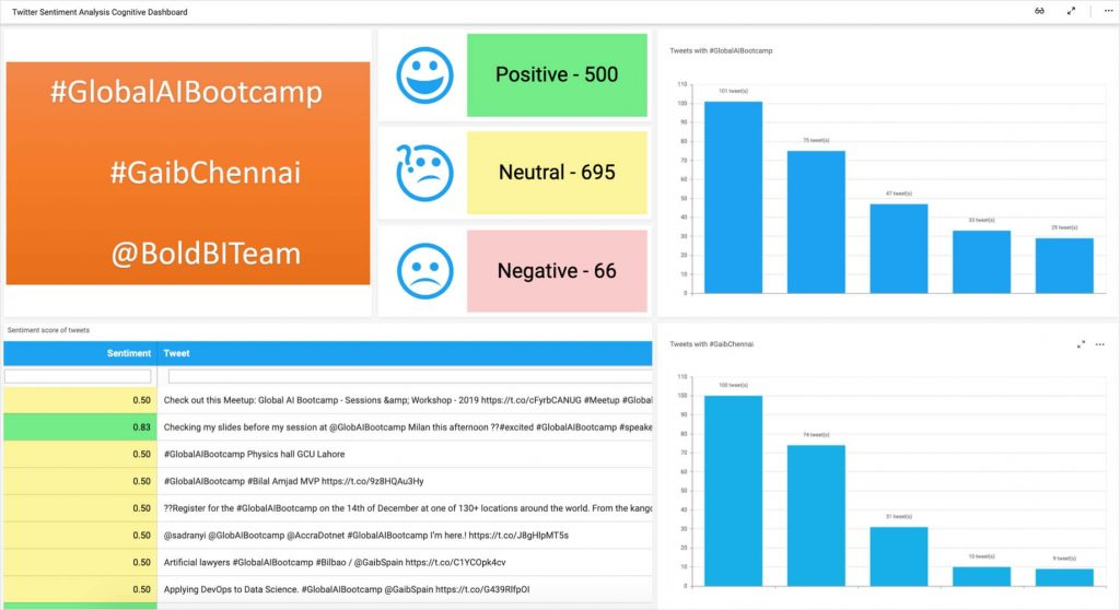 Twitter tweets sentiment analysis using Azure Cognitive Service - Text Analytics