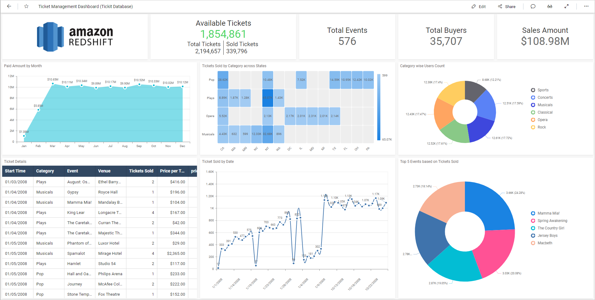 Ticket Management Dashboard