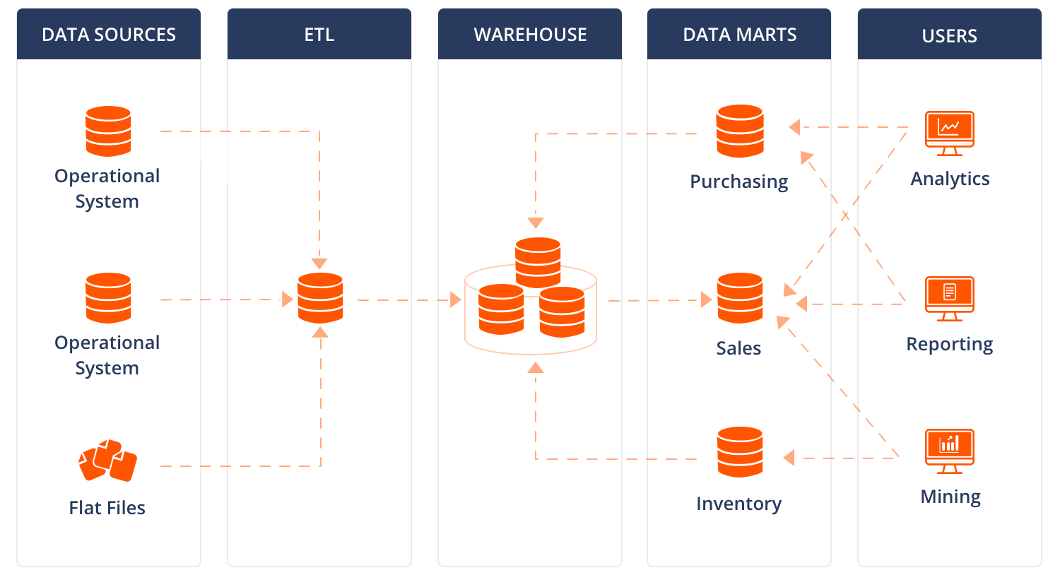 Data warehouse and data mart architecture