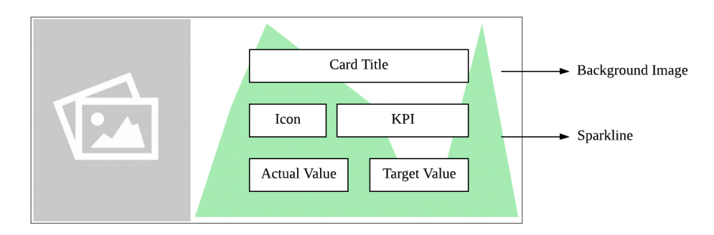 Structure of the KPI Card Widget