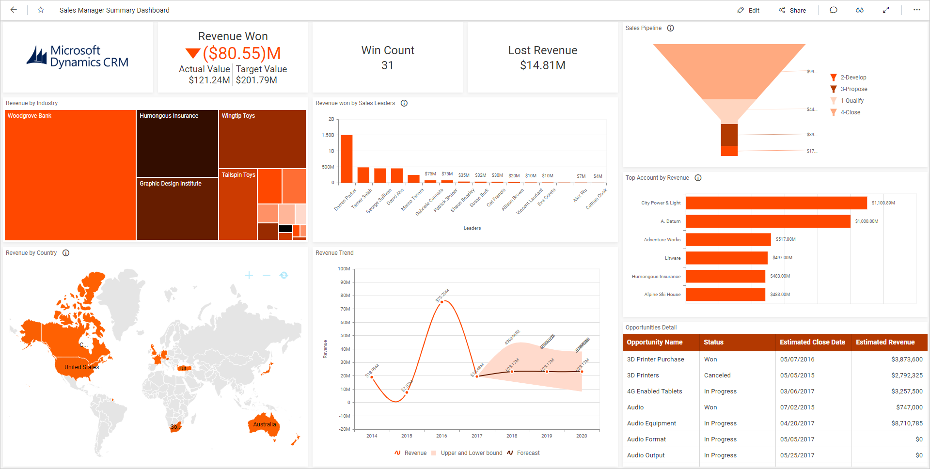 Sales Manager Summary Dashboard