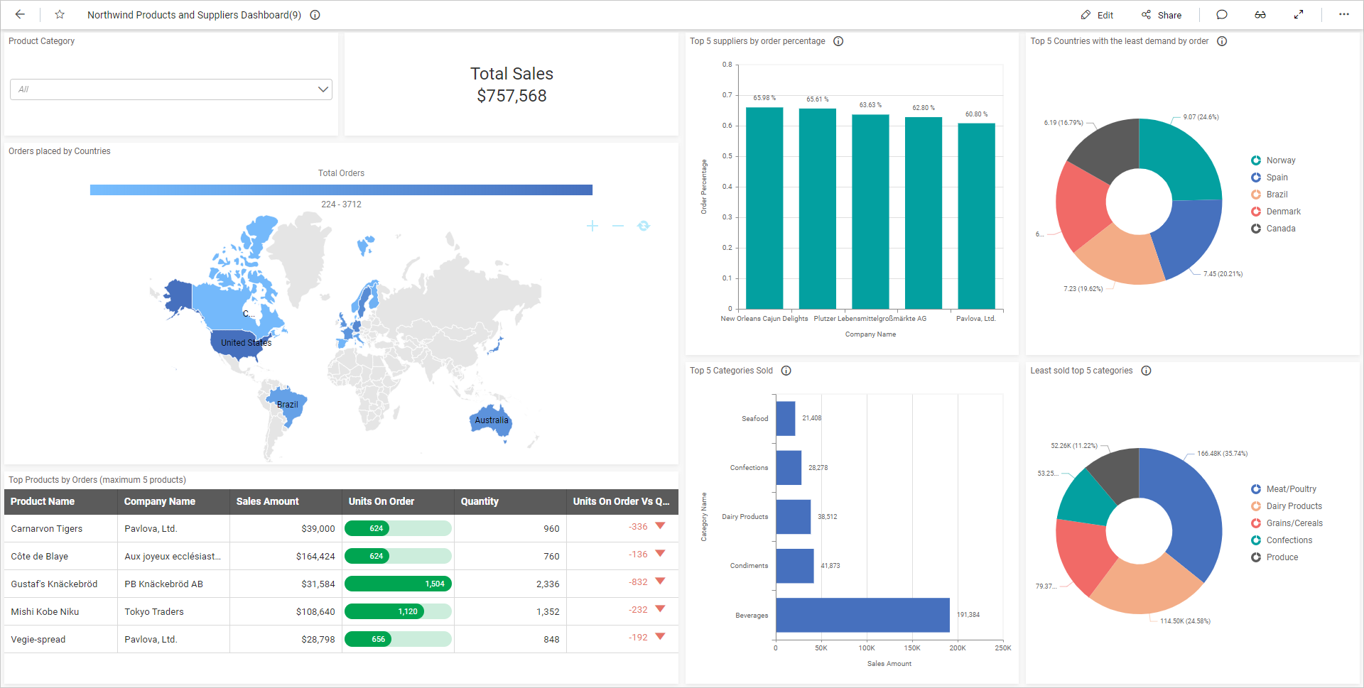 Northwind Products and Suppliers dashboard
