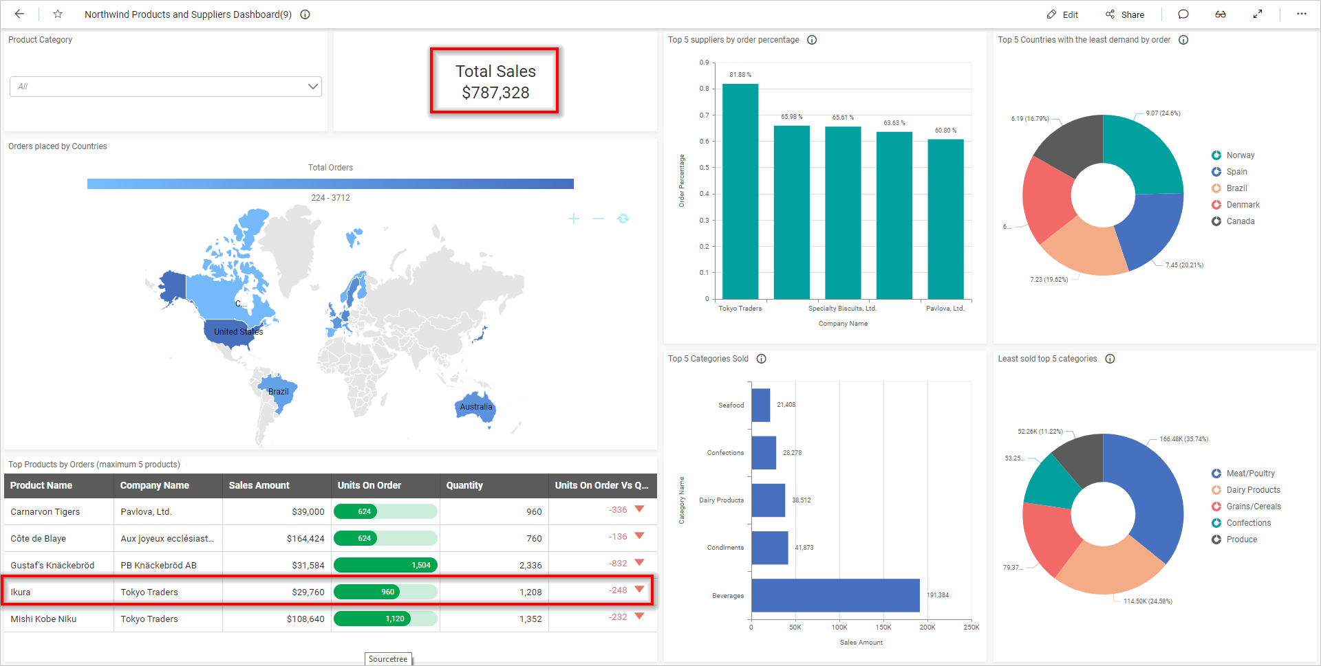 Updated data in Northwind Products and Suppliers analysis dashboard