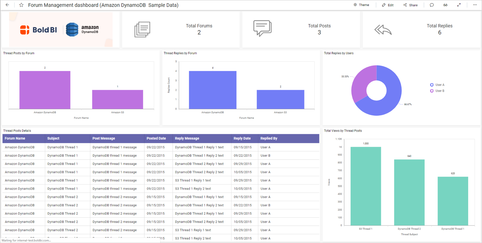 Forum Management dashboard