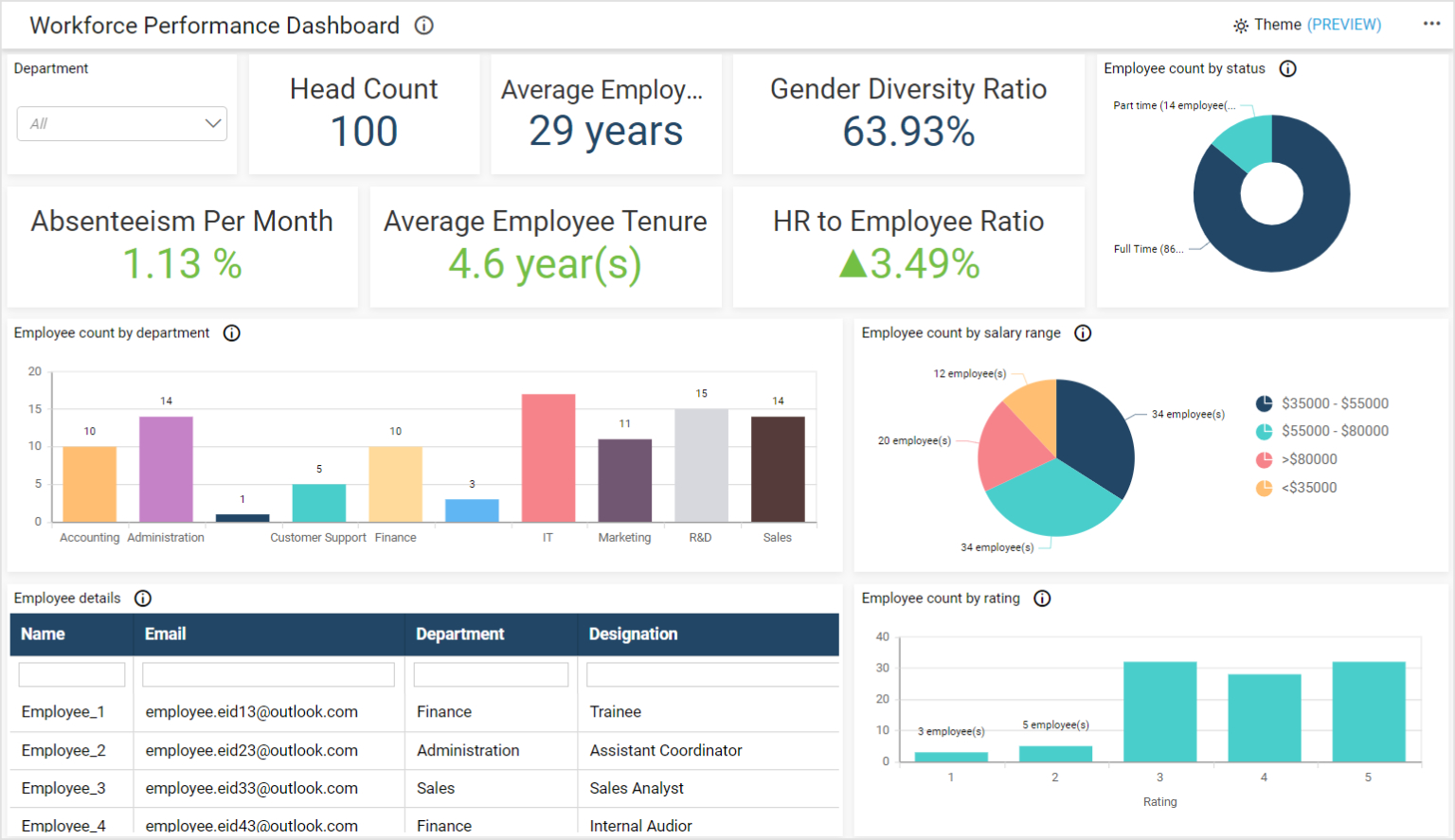 Workforce Performance Dashboard for Admin with All Department Employee's Data