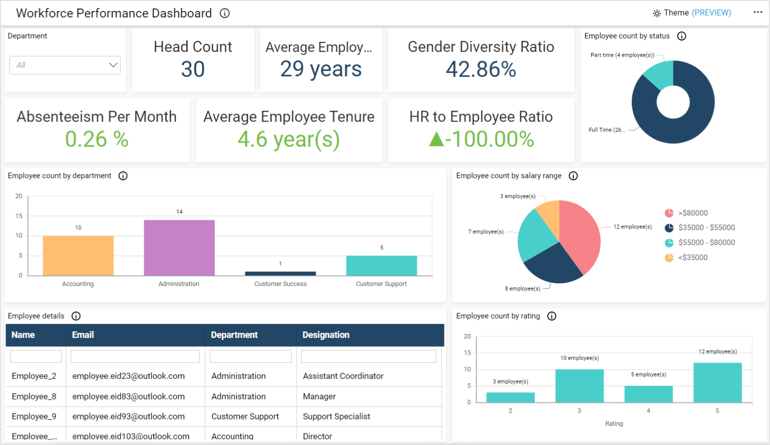 Workforce Performance Dashboard for Manager1 with Specific Department's Employee Data