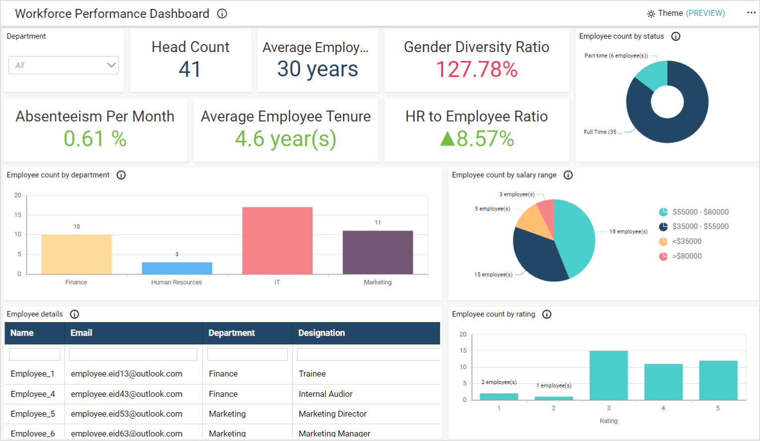 Workforce Performance Dashboard for Manager2 with Specific Department's Employee Data