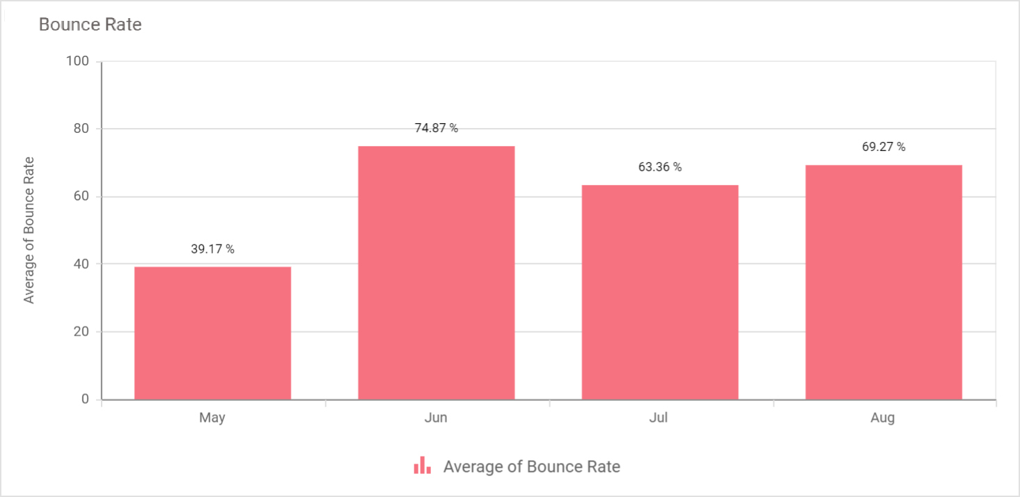 Column Chart Showing Website Bounce Rate by Month