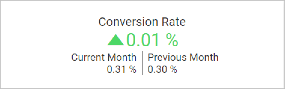 Conversion Rate KPI Card